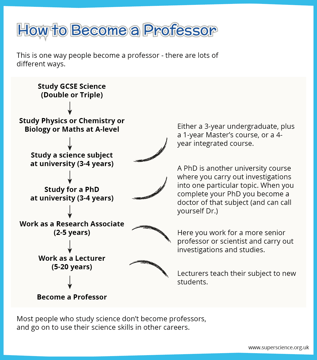 Graphic showing the steps from studying GCSE science to becoming a professor